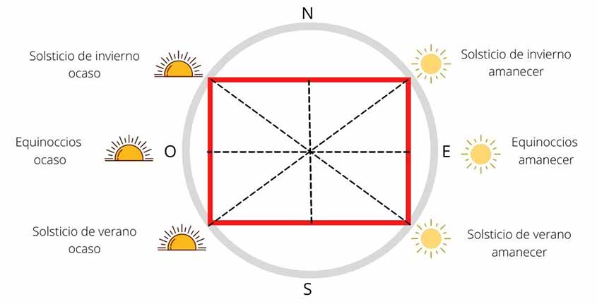 rectangle solsticial